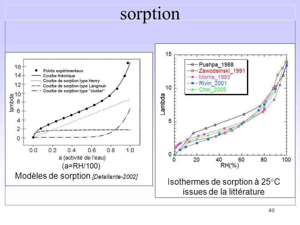 sorption Modèles de sorption [Detallante-2002]